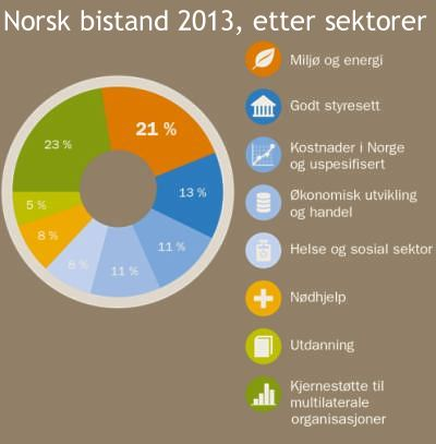bistand norge